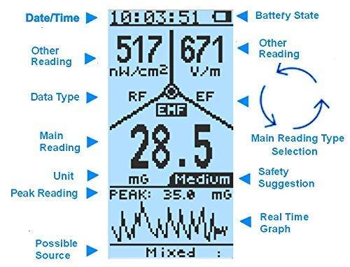 Elektrosmog Messgerät GQ EMF Meter 390 - 3
